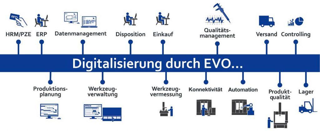 Digitalisierung durch EVO